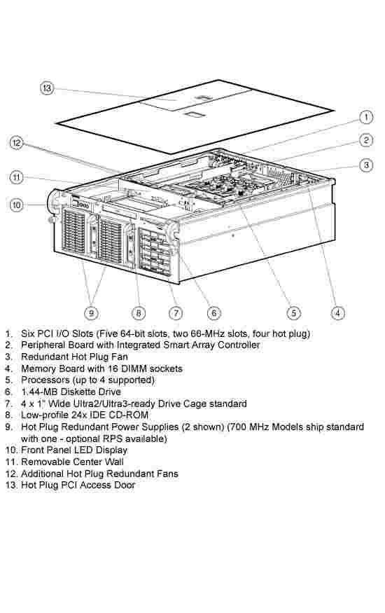 HP Proliant DL580 G1 Quickspecs