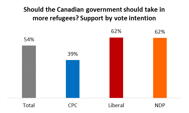 Angus Reid survey 2015-09-04: chart-should-canada-take-refugees-by-party-preference