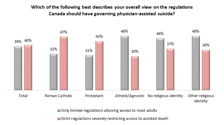 Angus Reid survey 2016-04-01 chart: Physician-assisted dying regulation and religion