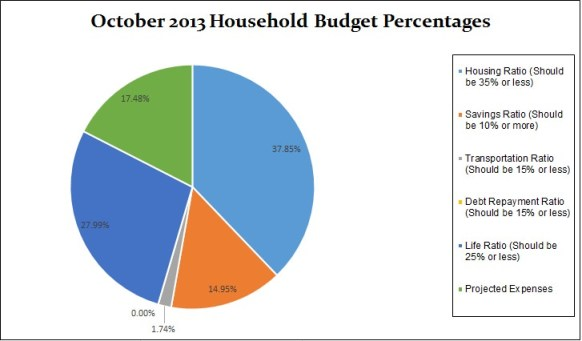 October-household-budget-percentages-2013