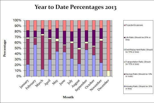 year-to-date-percentages-2013