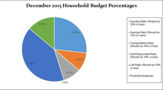 December-2013-household-budget-percentages