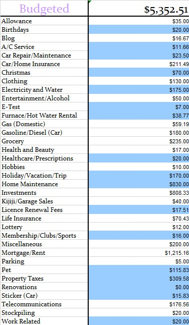 unexpected expenses and savings our budget march 2014 canadian