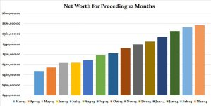 Our mortgage amortization schedule is going in the bin: March 2014 Net Worth Update (+0.75%)