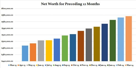 net-worth-preceeding-12-months