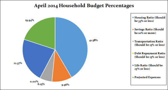 April-Monthly percentages pie chart
