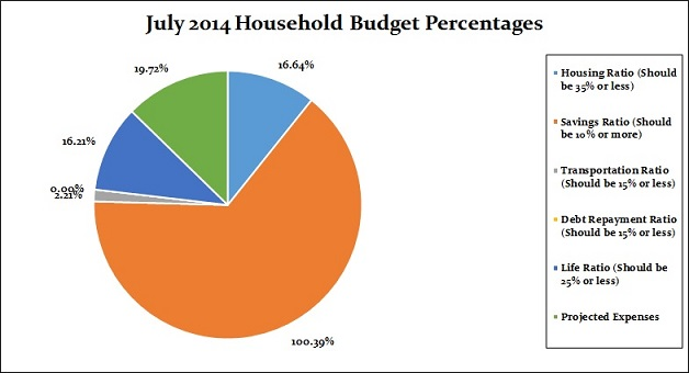 July 2014 Household Budget Percentages