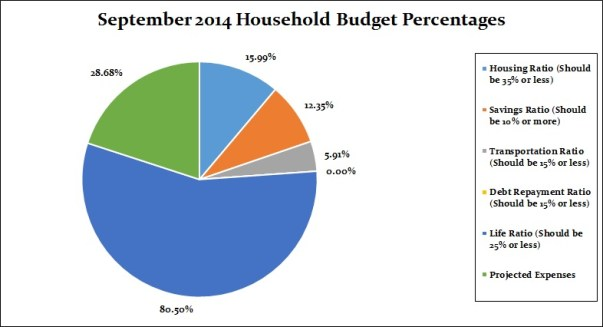 September 2014 budget percentages