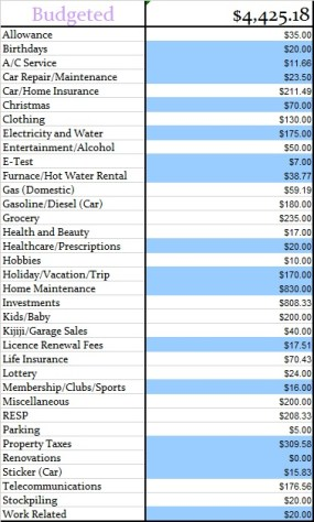 October 2014 budgeted expenses for the month