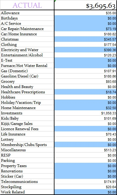 December 2014 Monthly Actual expenses