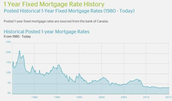 one year mortage rate Canada(1)
