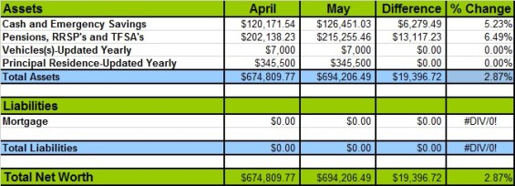May 2015 Networth Losses and Gains