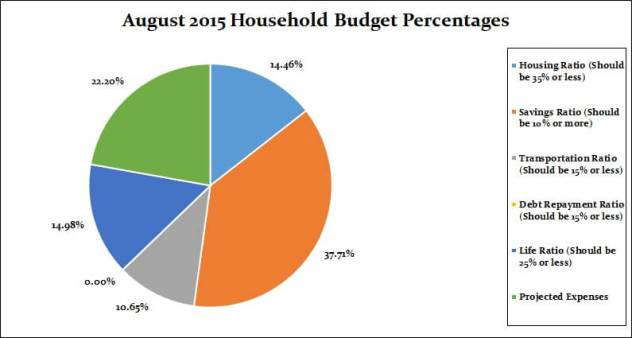 August 2015 Monthly breakdown percentages