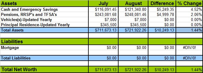August 2015 Networth Losses and Gains
