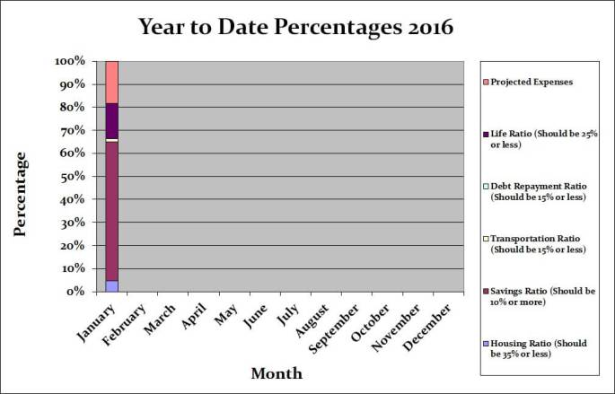 January 2016 Month by Month