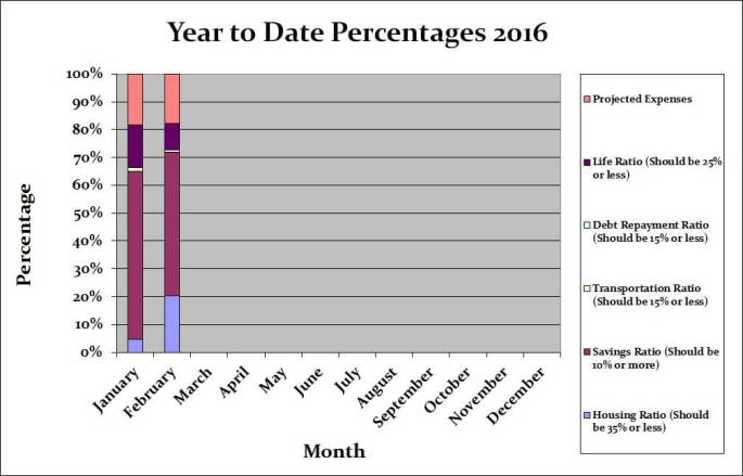 February 2016 Month by Month