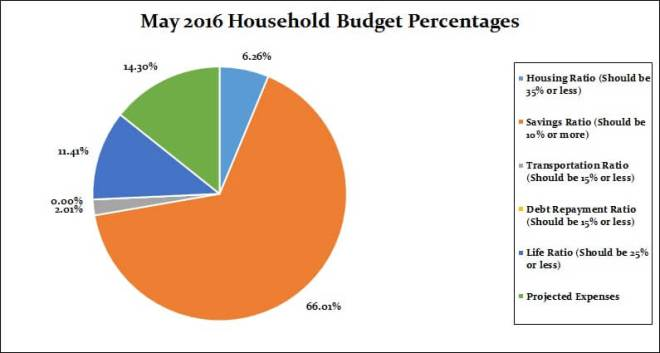 May 2016 Household Percentages