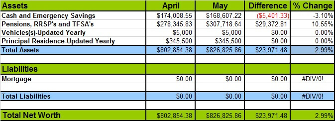 May 2016 Net Worth Losses and Gains