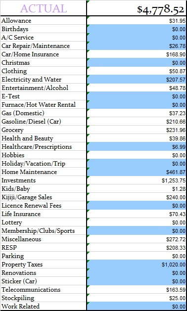 June 2016 Actual Monthly Budget