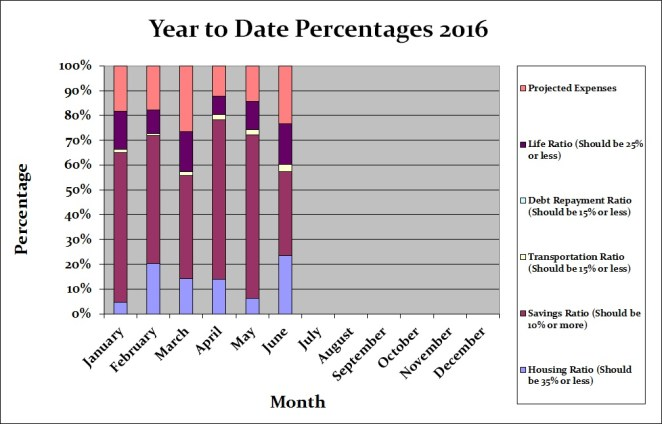 June 2016 Month by Month