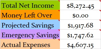 July 2016 Month Income and Expenses