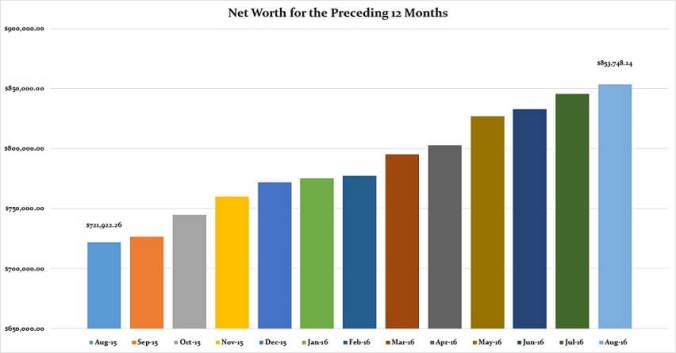 august-2016-preceding-12-months-net-worth