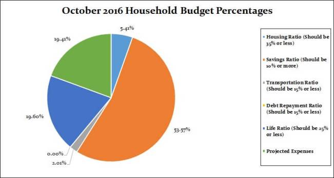 october-2016-household-percentages
