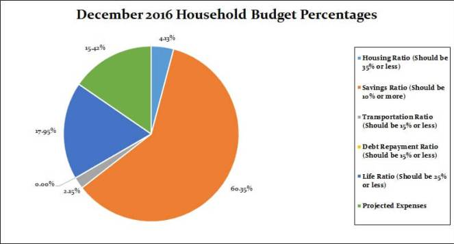 December 2016 Household Percentages