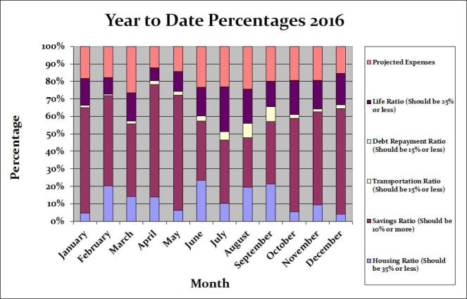 December 2016 Month by Month