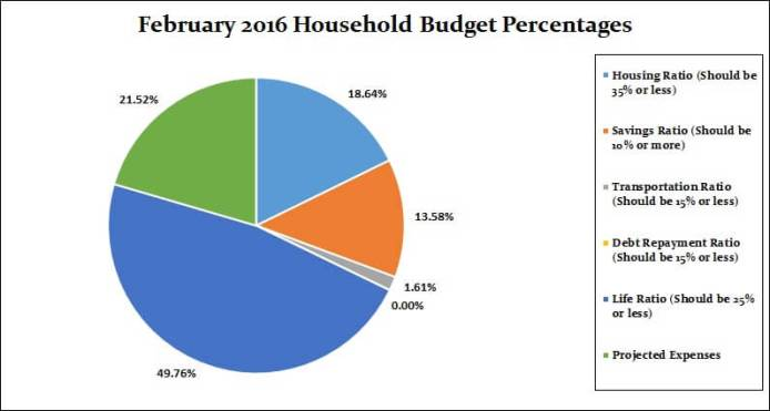 February 2017 Household Percentages