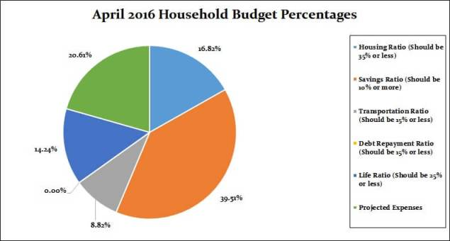 April 2017 Household Percentages