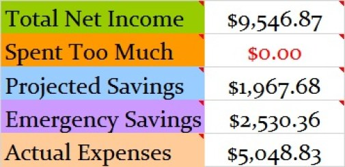 April 2017 Month Income and Expenses