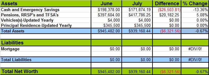 July 2017 Net Worth Losses and Gains