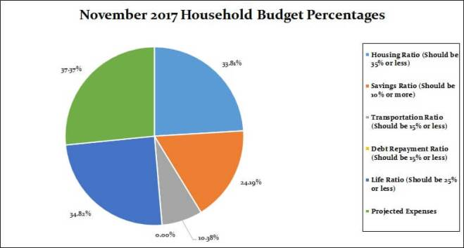 November 2017 Household Percentages