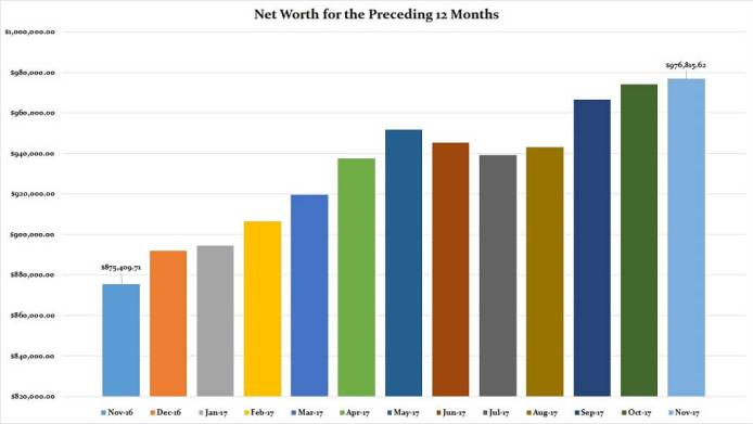 November 2017 Preceding 12 Months Net Worth - money problems