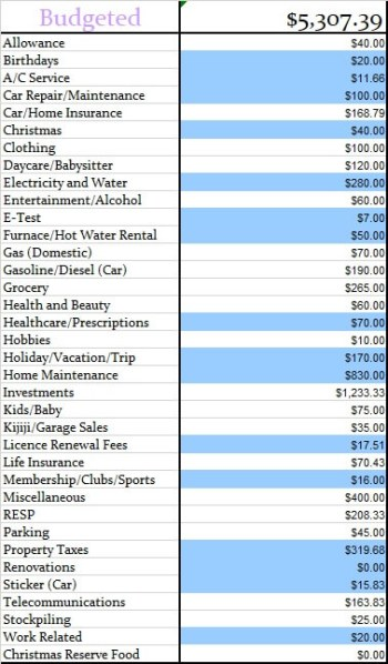 January 2018 Monthly Budgeted Amounts