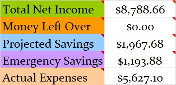 May 2018 Month Income and Expenses