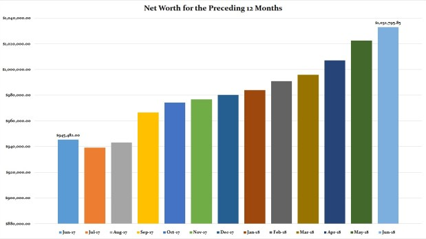 June 2018 Preceding 12 Months Net Worth