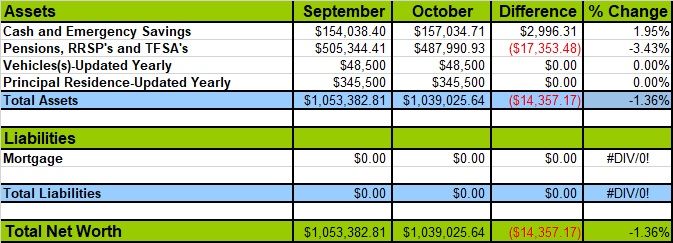 October 2018 Net Worth Losses and Gains