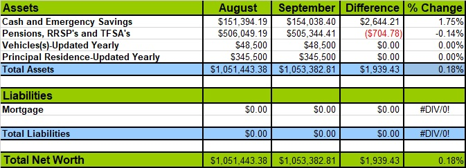 September 2018 Net Worth Losses and Gains