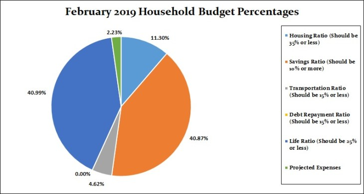 February 2019 Household Percentages