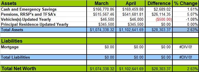 family net worth 2019 April