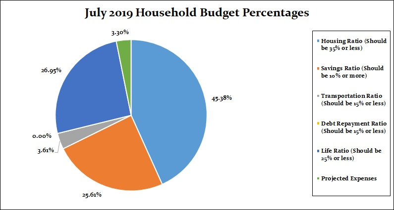 July 2019 Household Percentages