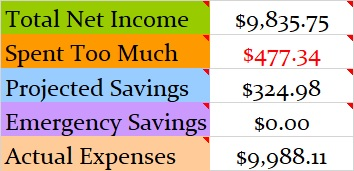 July 2019 Month Income and Expenses