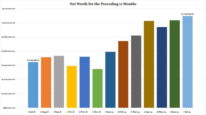 Net Worth 2019 Year Update