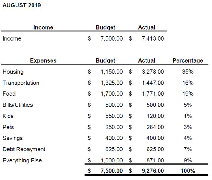 August Budget Chart