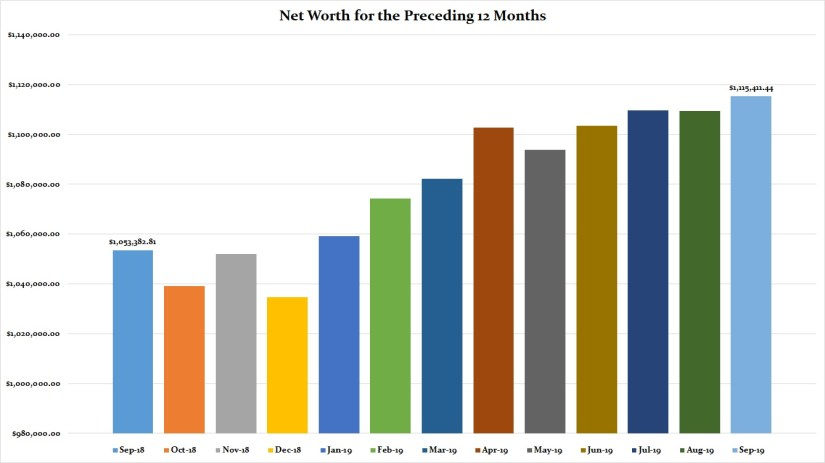 September 2019 Preceding 12 Months Net Worth