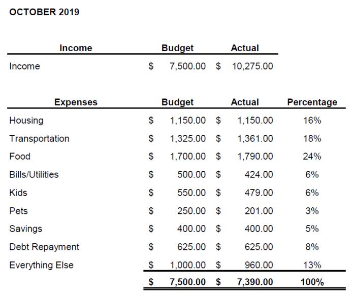 October 2019 Budget Challenge