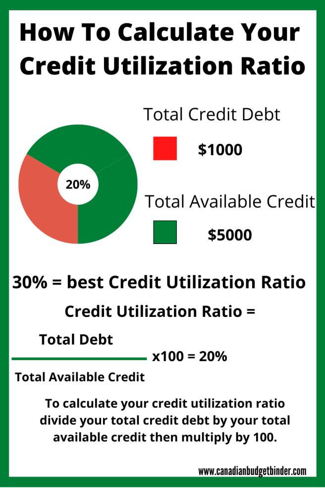 Credit Utilization Rate