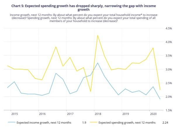 Consumer Expectations Survey Canada